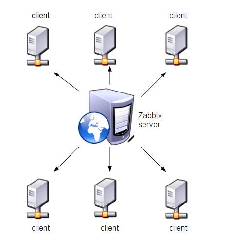 узлы сети (клиенты) и